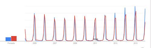papanoel-reyesmagos-google-trends