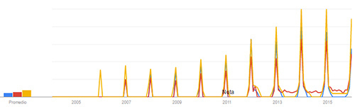 villancicos-google-trends2