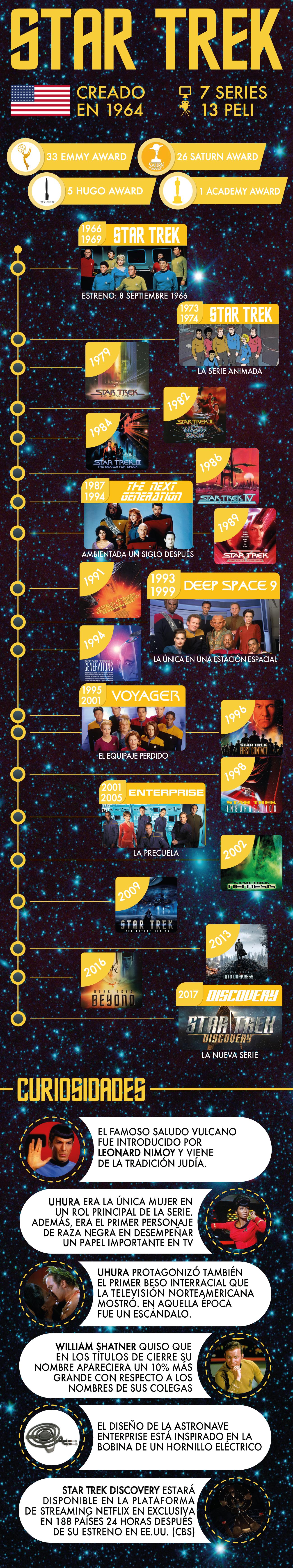 Star-Trek. Una infografía conmemorativa.