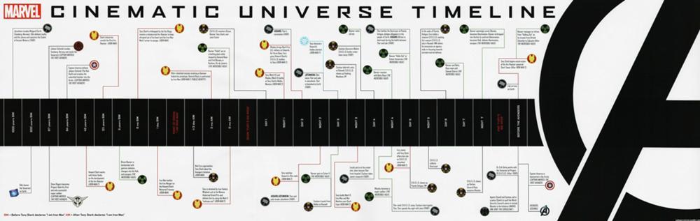 cronologia-marvel-wikia