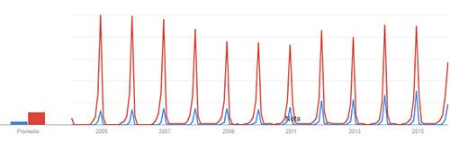 nochebuena-nochevieja-google-trends