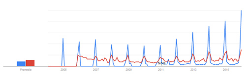 renos-camellos-google-trends