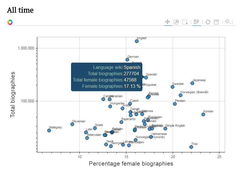 WIGI (WikipediGráfico de Gender Inequality Index)