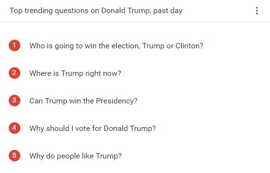 Las preguntas más buscadas en EEUU la semana de las elecciones sobre Trump