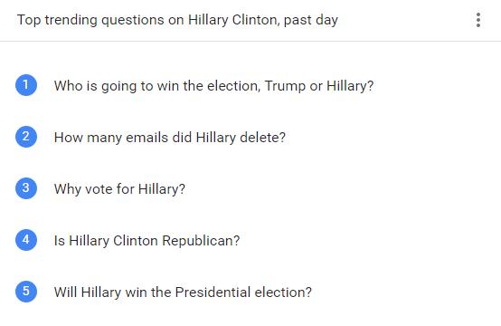 Las preguntas más buscadas en EEUU la semana de las elecciones sobre Clinton