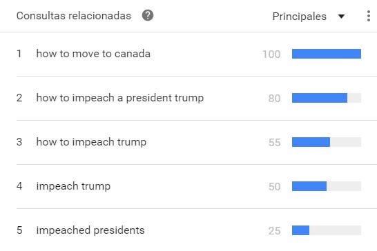 Cómo mudarse a Canadá fue otra de las búsquedas destacadas