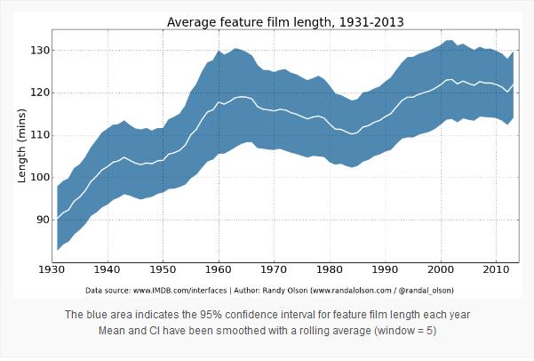 Gráfico duración películas